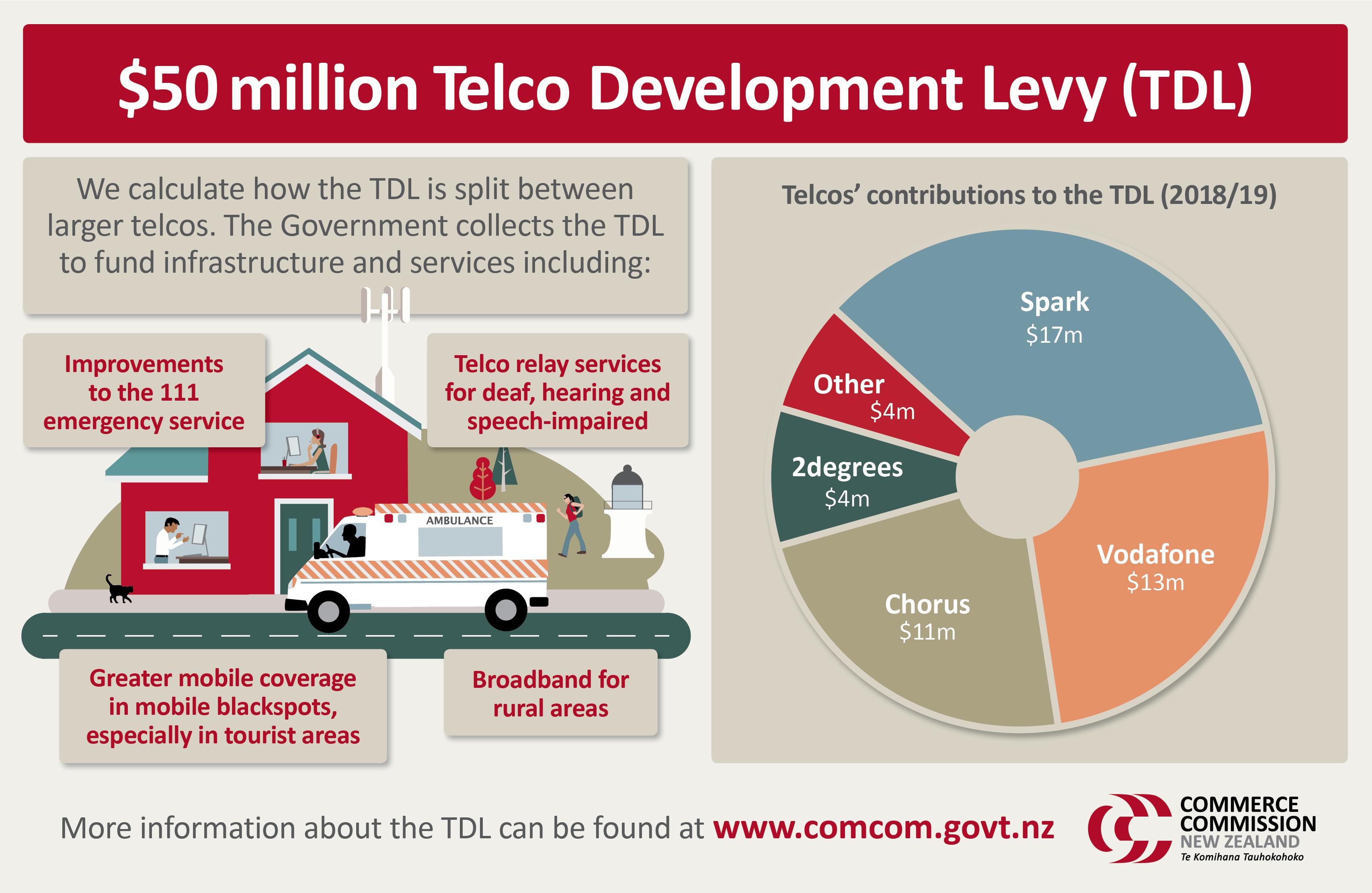 2019 TDL final determination infographic
